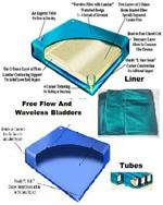 Replacement Bladders, tubes and liners for Soft side waterbeds