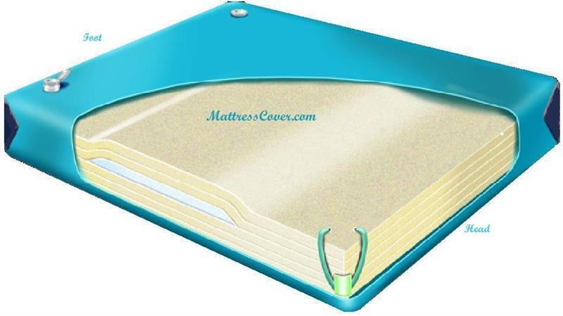 Softside Waterbed Mattress With Luxurious Euro Top