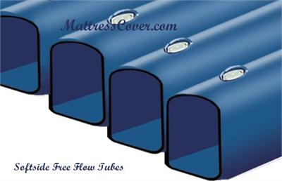 Free Flow Tubes for King, Queen, Full & Twin size Softside Waterbeds and soft side water bed mattresses
