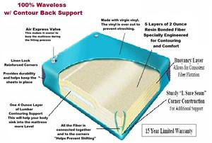 Queen Size  wave less water bed mattress for hard side water beds